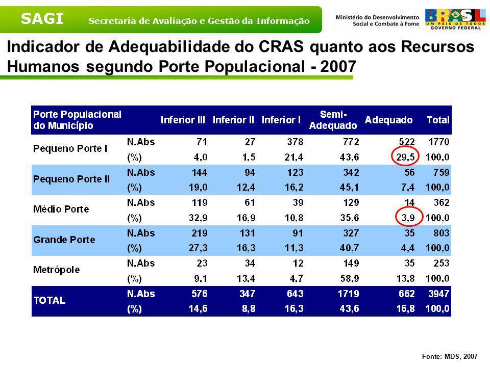 SAGI Secretaria de Avaliação e Gestão da Informação Fonte: MDS, 2007 Indicador de Adequabilidade de Atividades Realizadas no CRAS
