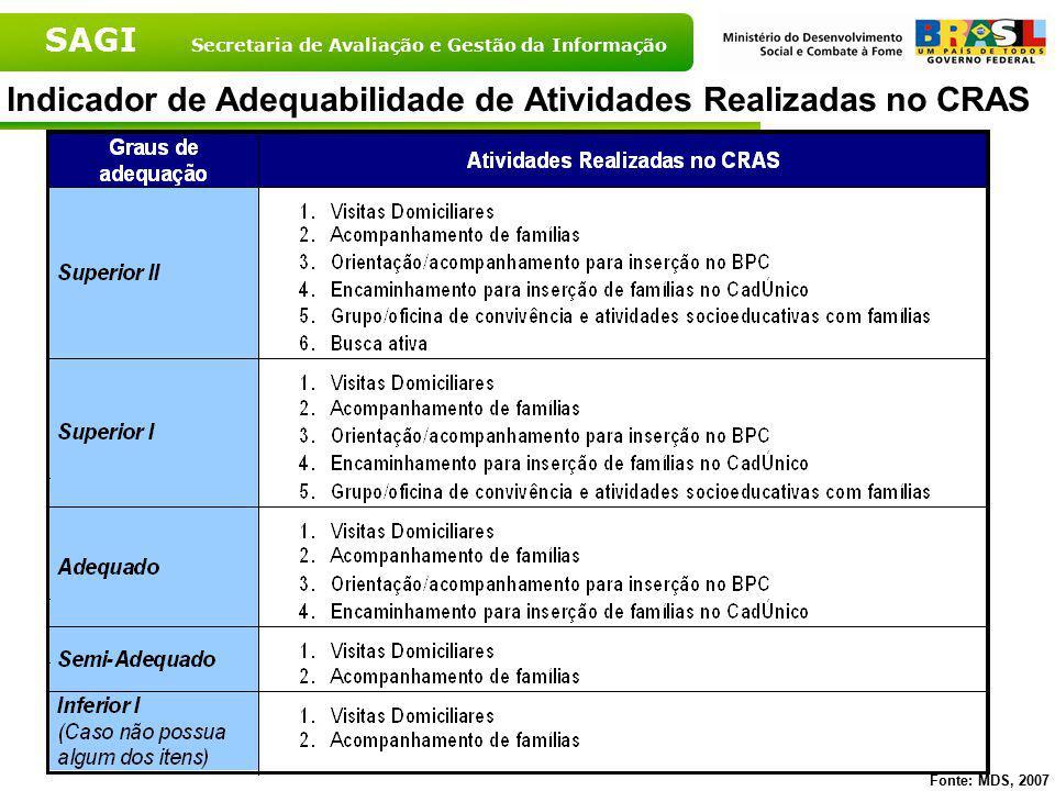 SAGI Secretaria de Avaliação e Gestão da Informação Fonte: MDS, 2007 Indicador de Adequabilidade do CRAS quanto às Atividades Realizadas segundo Grandes Regiões - 2007