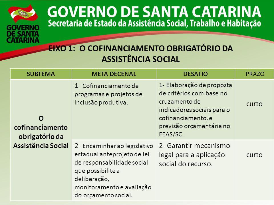 SUBTEMAMETA DECENALDESAFIO PRAZO O cofinanciamento obrigatório da Assistência Social 1- Cofinanciamento de programas e projetos de inclusão produtiva.