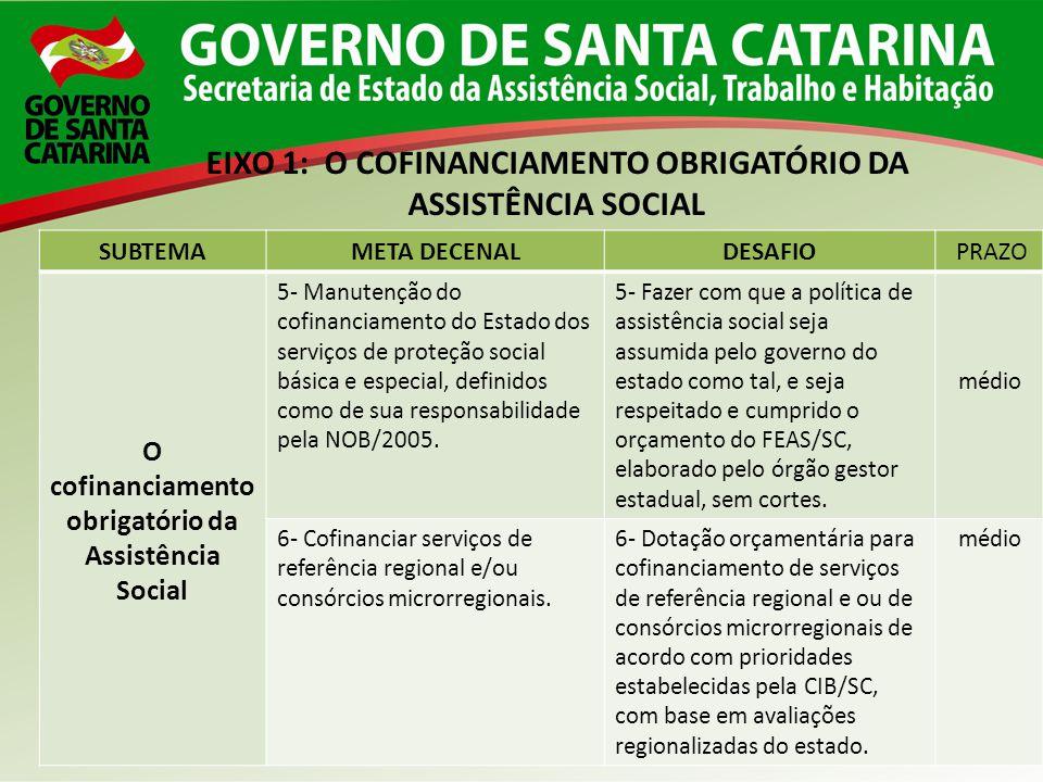 SUBTEMAMETA DECENALDESAFIO PRAZO O cofinanciamento obrigatório da Assistência Social 5- Manutenção do cofinanciamento do Estado dos serviços de proteç