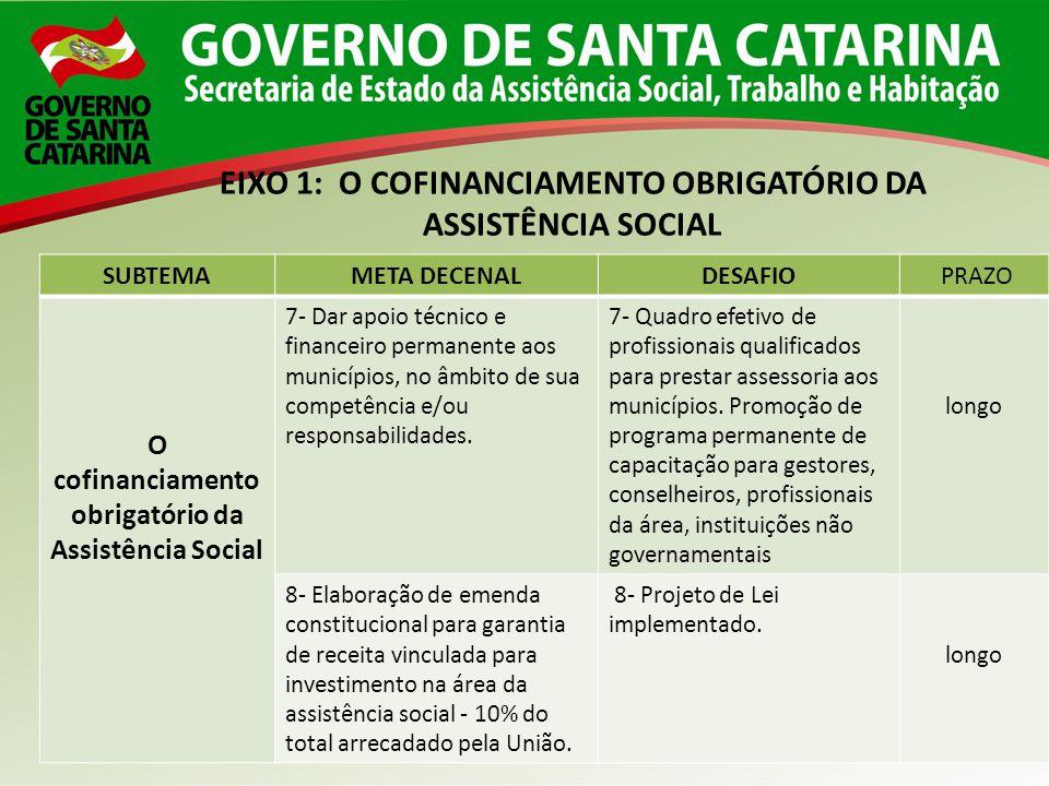 SUBTEMAMETA DECENALDESAFIO PRAZO O cofinanciamento obrigatório da Assistência Social 7- Dar apoio técnico e financeiro permanente aos municípios, no â