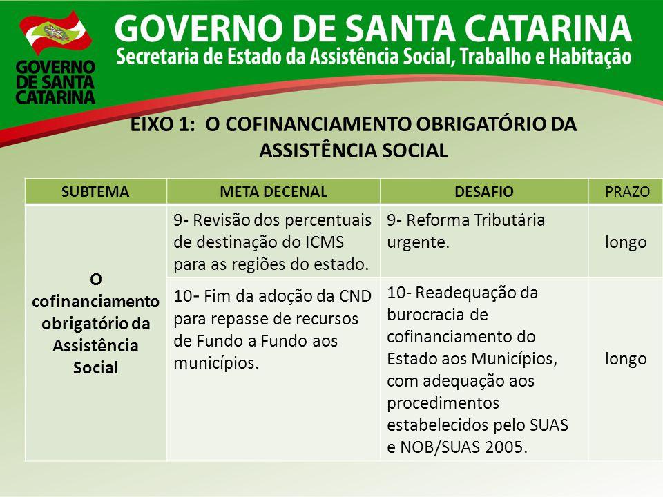 SUBTEMAMETA DECENALDESAFIO PRAZO O cofinanciamento obrigatório da Assistência Social 9- Revisão dos percentuais de destinação do ICMS para as regiões