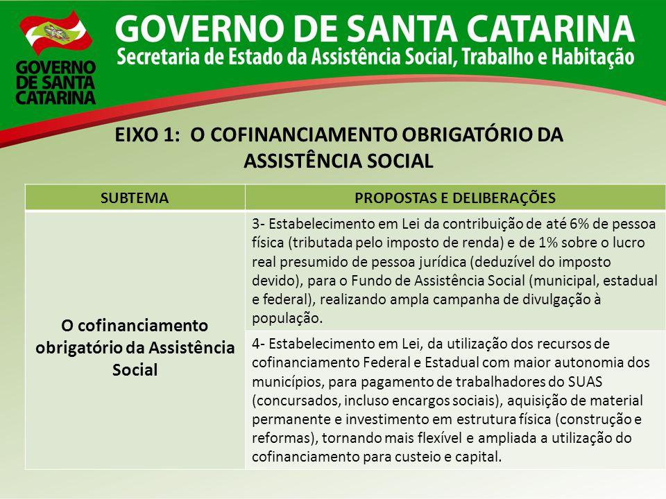 SUBTEMAPROPOSTAS E DELIBERAÇÕES O cofinanciamento obrigatório da Assistência Social 3- Estabelecimento em Lei da contribuição de até 6% de pessoa físi
