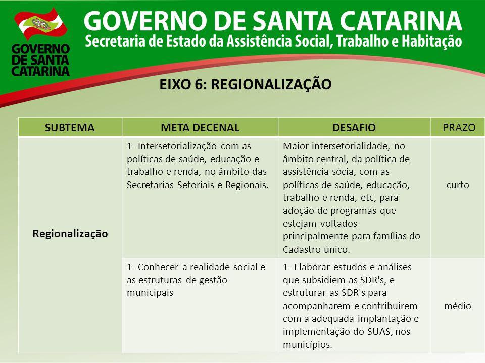 SUBTEMAMETA DECENALDESAFIO PRAZO Regionalização 1- Intersetorialização com as políticas de saúde, educação e trabalho e renda, no âmbito das Secretari