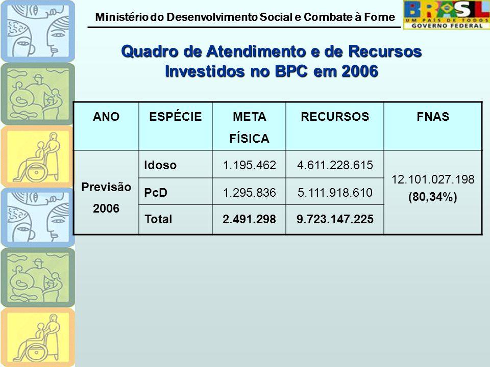 Ministério do Desenvolvimento Social e Combate à Fome ANOESPÉCIE META FÍSICA RECURSOSFNAS Previsão 2006 Idoso1.195.4624.611.228.615 12.101.027.198 (80,34%) PcD1.295.8365.111.918.610 Total2.491.2989.723.147.225 Quadro de Atendimento e de Recursos Investidos no BPC em 2006