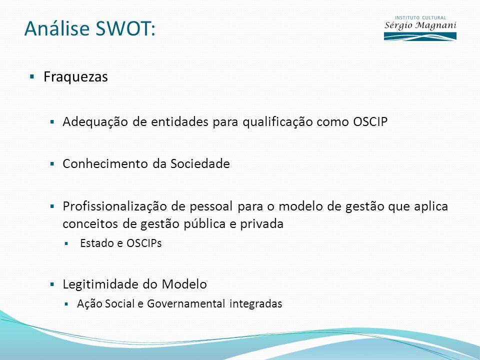Análise SWOT: Fraquezas Adequação de entidades para qualificação como OSCIP Conhecimento da Sociedade Profissionalização de pessoal para o modelo de gestão que aplica conceitos de gestão pública e privada Estado e OSCIPs Legitimidade do Modelo Ação Social e Governamental integradas