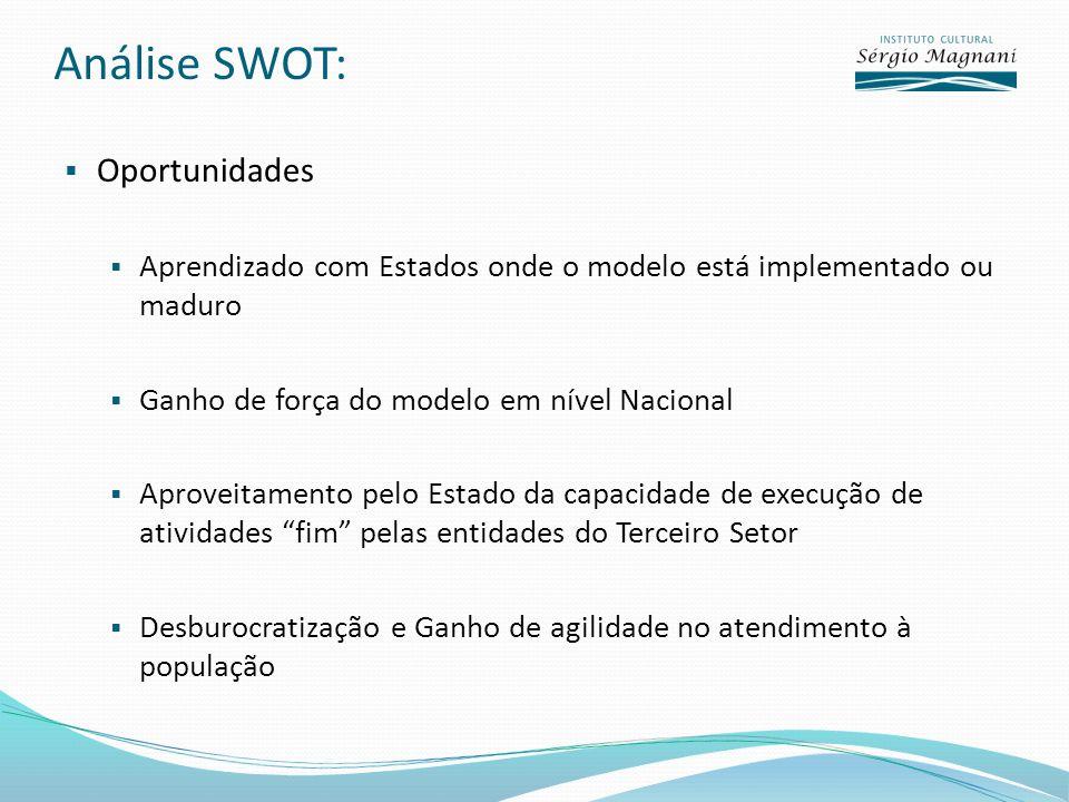 Análise SWOT: Oportunidades Aprendizado com Estados onde o modelo está implementado ou maduro Ganho de força do modelo em nível Nacional Aproveitament