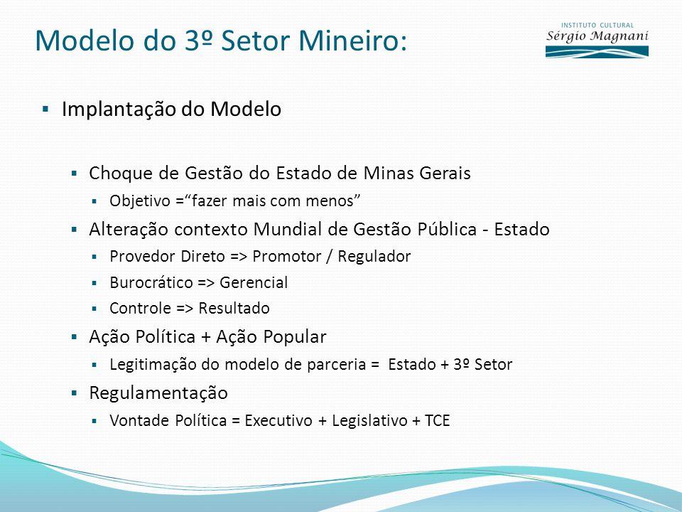 Modelo do 3º Setor Mineiro: Implantação do Modelo Choque de Gestão do Estado de Minas Gerais Objetivo =fazer mais com menos Alteração contexto Mundial