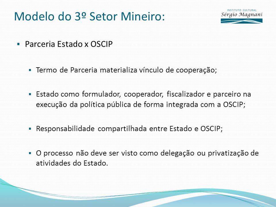 Modelo do 3º Setor Mineiro: Parceria Estado x OSCIP Termo de Parceria materializa vínculo de cooperação; Estado como formulador, cooperador, fiscaliza