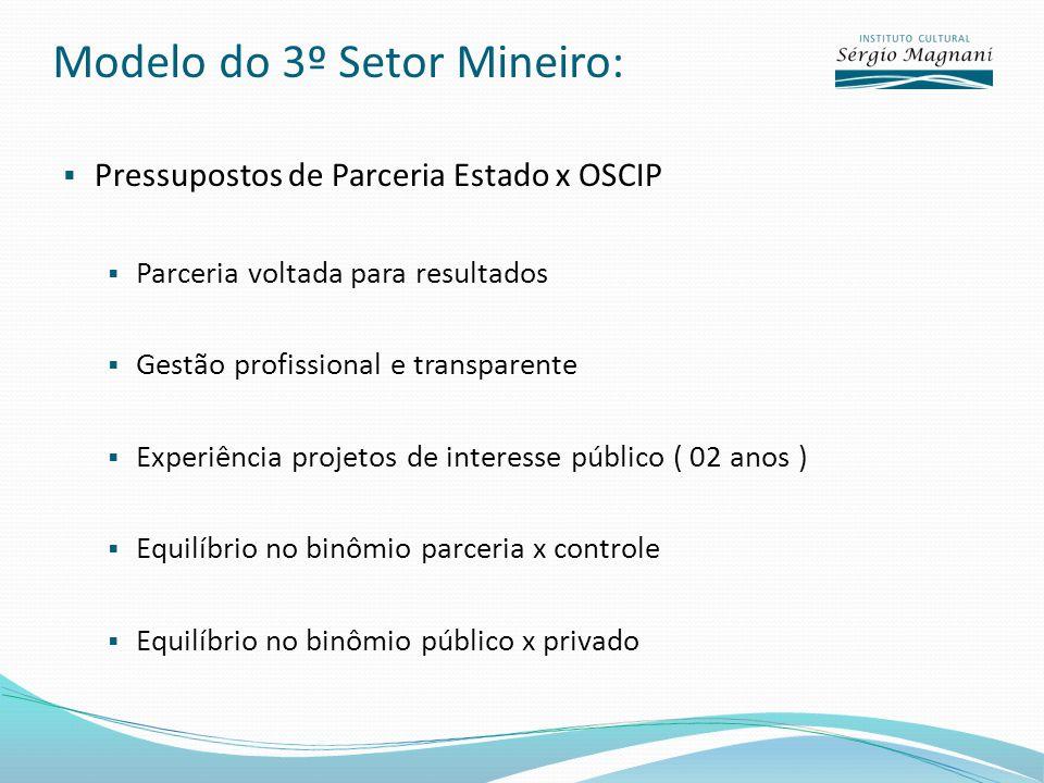 Modelo do 3º Setor Mineiro: Pressupostos de Parceria Estado x OSCIP Parceria voltada para resultados Gestão profissional e transparente Experiência pr