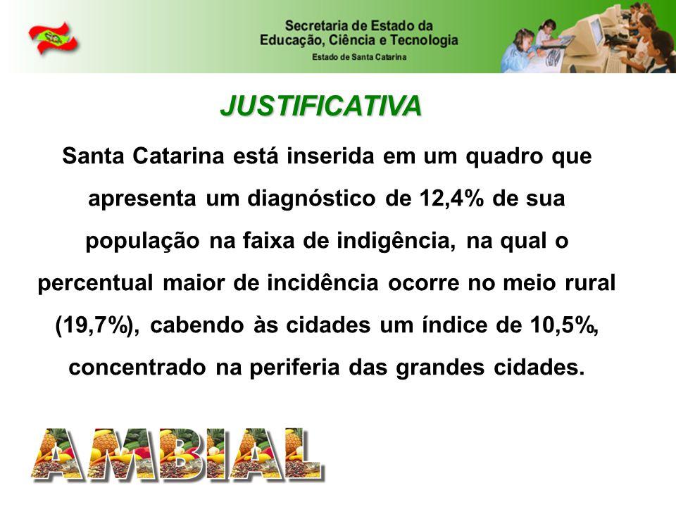 Santa Catarina está inserida em um quadro que apresenta um diagnóstico de 12,4% de sua população na faixa de indigência, na qual o percentual maior de incidência ocorre no meio rural (19,7%), cabendo às cidades um índice de 10,5%, concentrado na periferia das grandes cidades.