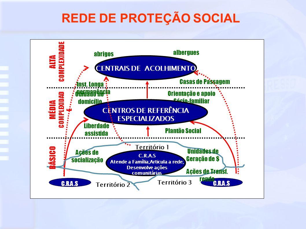 PROTEÇÕES SOCIAIS n PROTEÇÃO SOCIAL BÁSICA: n Objetivo n Objetivo: prevenir situações de risco: –desenvolvendo potencialidades e aquisições; –fortalecendo vínculos familiares e comunitários.