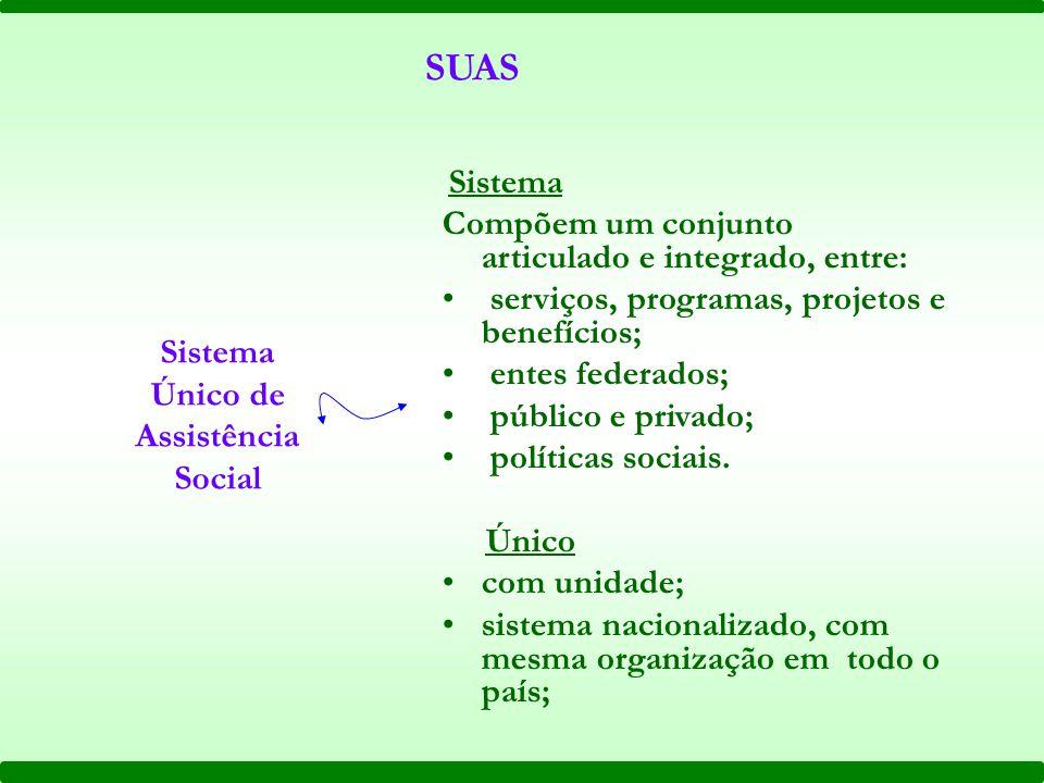 SUAS Sistema Único de Assistência Social Sistema Compõem um conjunto articulado e integrado, entre: serviços, programas, projetos e benefícios; entes federados; público e privado; políticas sociais.