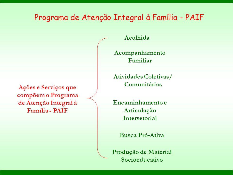 Ações e Serviços que compõem o Programa de Atenção Integral à Família - PAIF Acolhida Acompanhamento Familiar Atividades Coletivas/ Comunitárias Busca