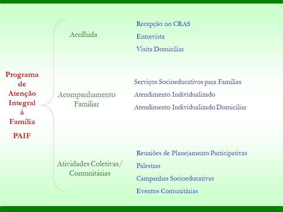 Programa de Atenção Integral à Família PAIF Acolhida Recepção no CRAS Entrevista Visita Domiciliar Acompanhamento Familiar Serviços Socioeducativos pa
