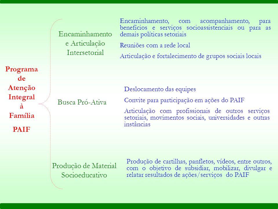 Encaminhamento e Articulação Intersetorial Busca Pró-Ativa Produção de Material Socioeducativo Encaminhamento, com acompanhamento, para benefícios e s