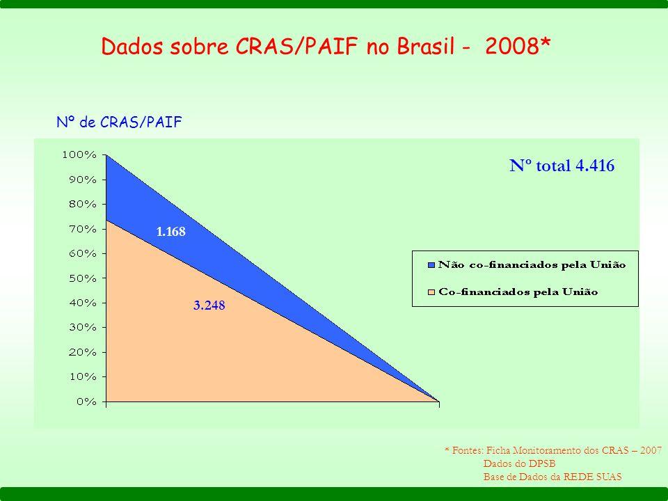 Dados sobre CRAS/PAIF no Brasil - 2008* * Fontes: Ficha Monitoramento dos CRAS – 2007 Dados do DPSB Base de Dados da REDE SUAS Nº total 4.416 3.248 Nº de CRAS/PAIF 1.168