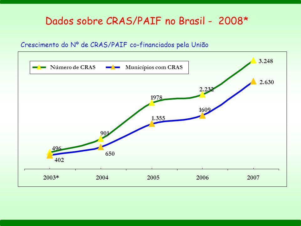 Dados sobre CRAS/PAIF no Brasil - 2008* 3.248 2.232 1978 901 496 2.630 1609 1.355 650 402 2003*2004200520062007 Número de CRASMunicípios com CRAS Crescimento do Nº de CRAS/PAIF co-financiados pela União
