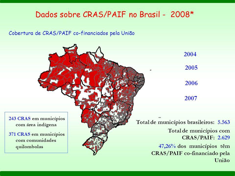 2004 2005 2006 2007 Total de municípios brasileiros: 5.563 Total de municípios com CRAS/PAIF: 2.629 47,26% dos municípios têm CRAS/PAIF co-financiado pela União Dados sobre CRAS/PAIF no Brasil - 2008* Cobertura de CRAS/PAIF co-financiados pela União 243 CRAS em municípios com área indígena 371 CRAS em municípios com comunidades quilombolas