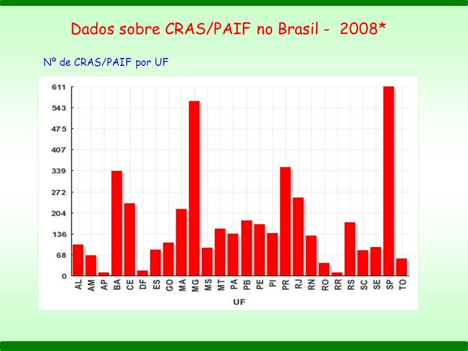 Dados sobre CRAS/PAIF no Brasil - 2008* Nº de CRAS/PAIF por UF