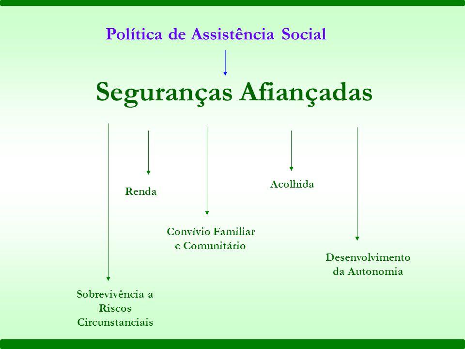 Política de Assistência Social Convívio Familiar e Comunitário Seguranças Afiançadas Acolhida Renda Desenvolvimento da Autonomia Sobrevivência a Riscos Circunstanciais
