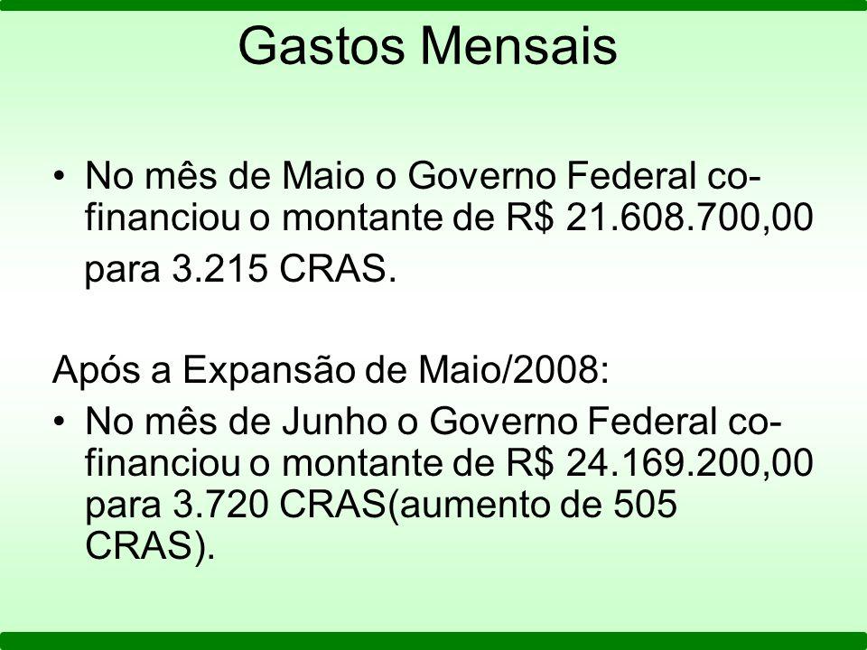 Gastos Mensais No mês de Maio o Governo Federal co- financiou o montante de R$ 21.608.700,00 para 3.215 CRAS. Após a Expansão de Maio/2008: No mês de