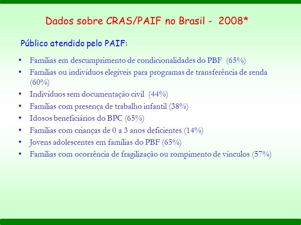 Famílias em descumprimento de condicionalidades do PBF (65%) Famílias ou indivíduos elegíveis para programas de transferência de renda (60%) Indivíduo
