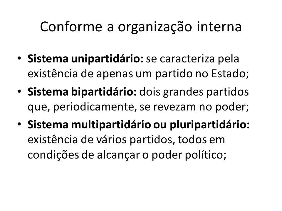 Conforme a organização interna Sistema unipartidário: se caracteriza pela existência de apenas um partido no Estado; Sistema bipartidário: dois grande