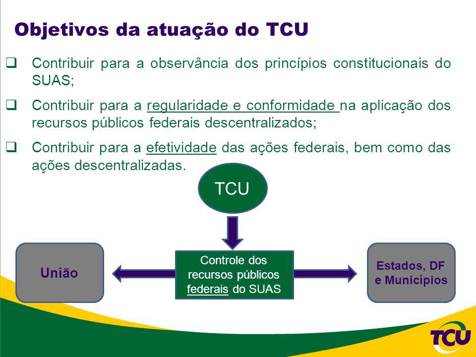 Objetivos da atuação do TCU Contribuir para a observância dos princípios constitucionais do SUAS; Contribuir para a regularidade e conformidade na aplicação dos recursos públicos federais descentralizados; Contribuir para a efetividade das ações federais, bem como das ações descentralizadas.