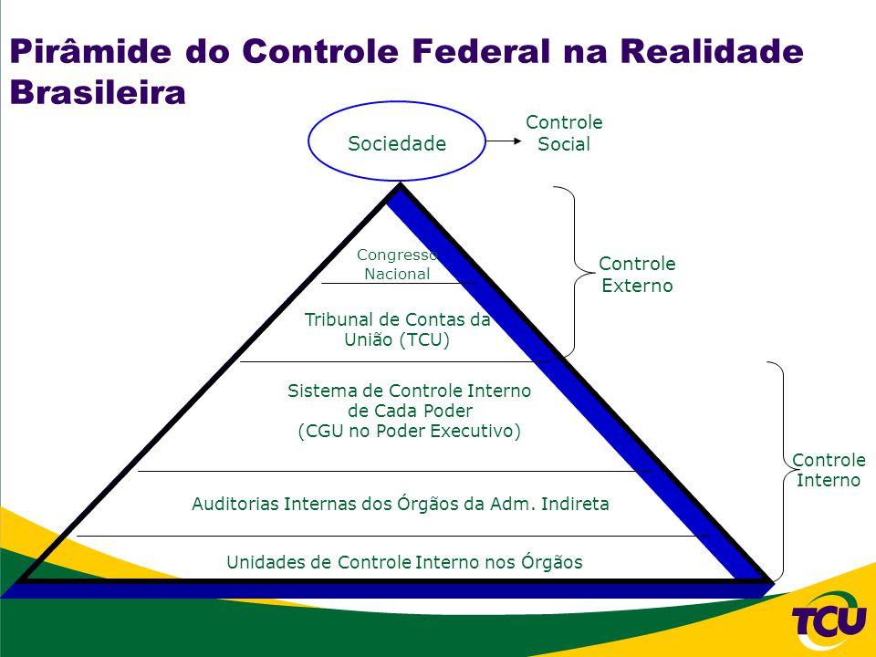 Pirâmide do Controle Federal na Realidade Brasileira Sociedade Unidades de Controle Interno nos Órgãos Auditorias Internas dos Órgãos da Adm.