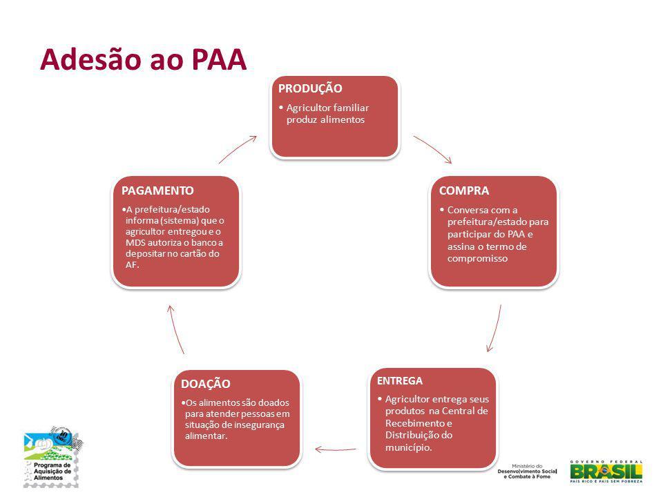 Adesão ao PAA PRODUÇÃO Agricultor familiar produz alimentos COMPRA Conversa com a prefeitura/estado para participar do PAA e assina o termo de comprom
