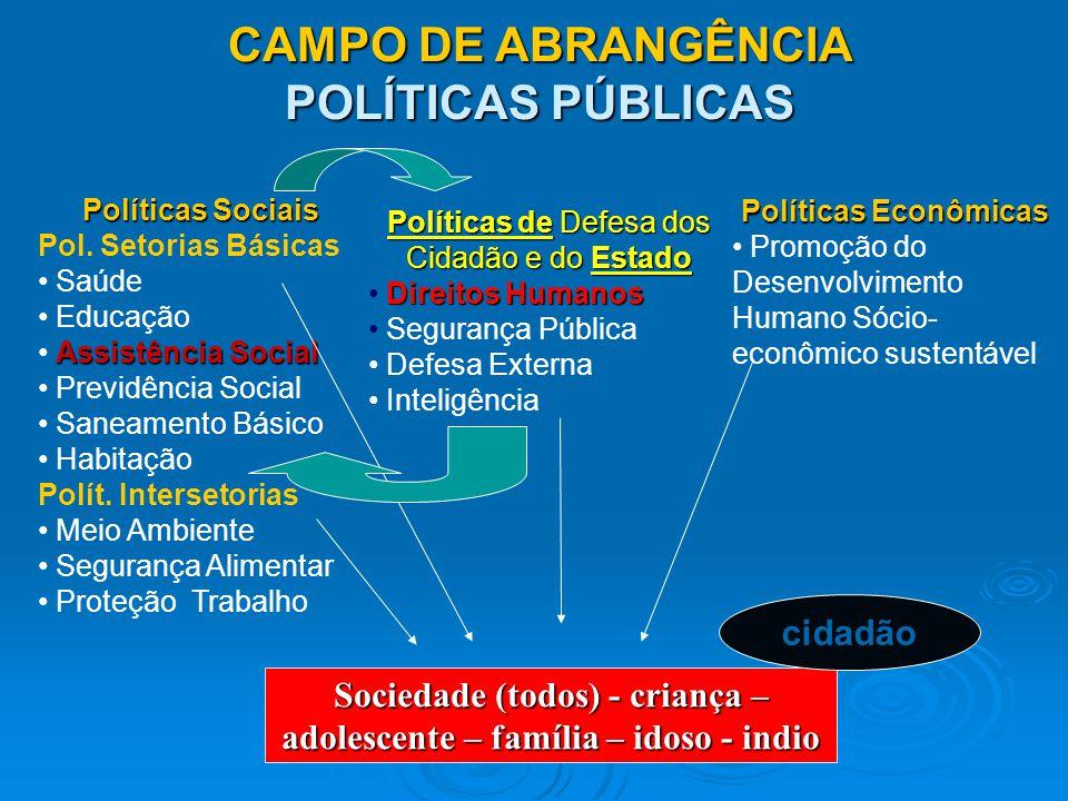 CAMPO DE ABRANGÊNCIA POLÍTICAS PÚBLICAS Sociedade (todos) - criança – adolescente – família – idoso - indio Políticas Econômicas Promoção do Desenvolv