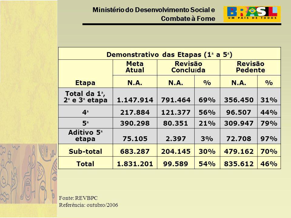Ministério do Desenvolvimento Social e Combate à Fome Fonte: REVBPC Referência: outubro/2006 Demonstrativo das Etapas (1 ª a 5 ª ) Etapa Meta Atual Revisão Conclu í da Revisão Pedente N.A.