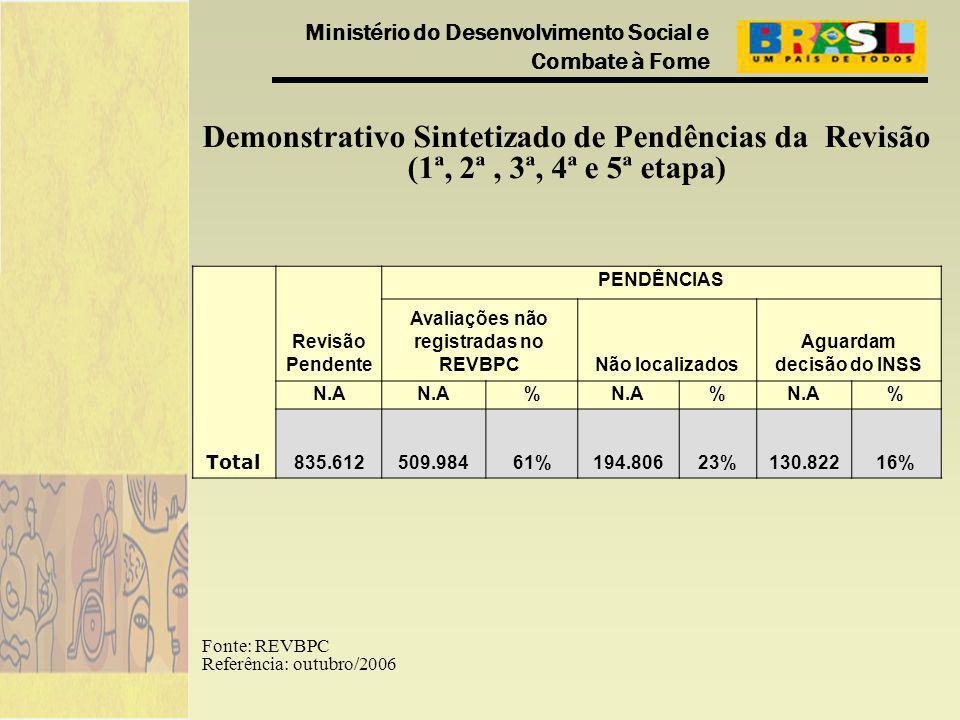 Ministério do Desenvolvimento Social e Combate à Fome Fonte: REVBPC Referência: outubro/2006 Demonstrativo Sintetizado de Pendências da Revisão (1ª, 2ª, 3ª, 4ª e 5ª etapa) Total Revisão Pendente PENDÊNCIAS Avaliações não registradas no REVBPCNão localizados Aguardam decisão do INSS N.A % % % 835.612509.98461%194.80623%130.82216%