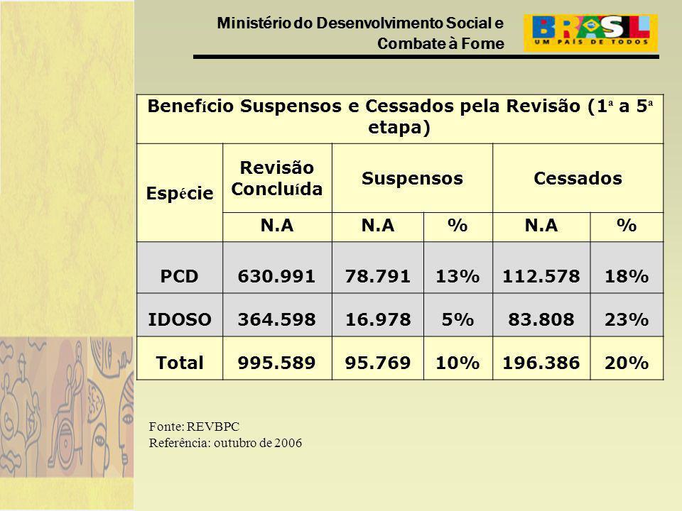 Ministério do Desenvolvimento Social e Combate à Fome Benef í cio Suspensos e Cessados pela Revisão (1 ª a 5 ª etapa) Esp é cie Revisão Conclu í da SuspensosCessados N.A % % PCD630.99178.79113%112.57818% IDOSO364.59816.9785%83.80823% Total995.58995.76910%196.38620% Fonte: REVBPC Referência: outubro de 2006