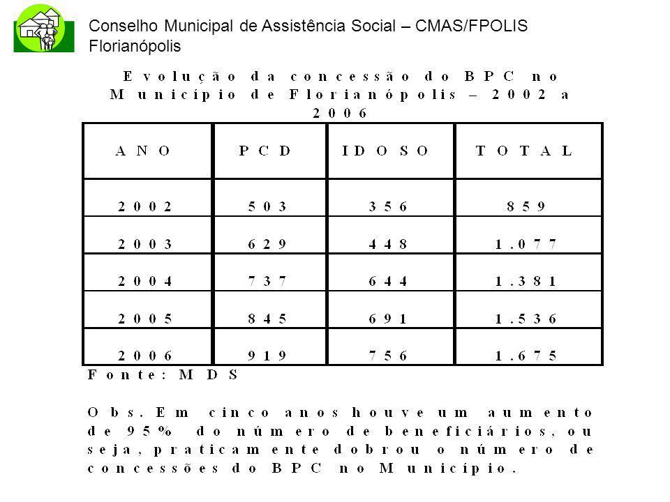 Conselho Municipal de Assistência Social – CMAS/FPOLIS Florianópolis