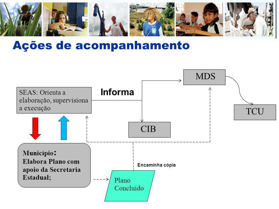 Ações de acompanhamento MDS Município : Elabora Plano com apoio da Secretaria Estadual; SEAS: Orienta a elaboração, supervisiona a execução CIB Inform