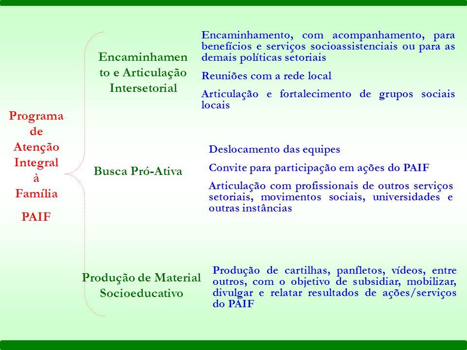 Encaminhamen to e Articulação Intersetorial Busca Pró-Ativa Produção de Material Socioeducativo Encaminhamento, com acompanhamento, para benefícios e