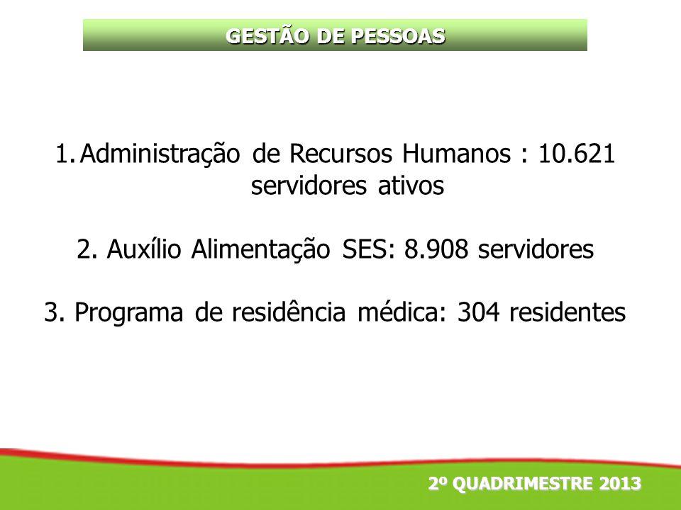 GESTÃO DE PESSOAS 2º QUADRIMESTRE 2013 1.Administração de Recursos Humanos : 10.621 servidores ativos 2. Auxílio Alimentação SES: 8.908 servidores 3.