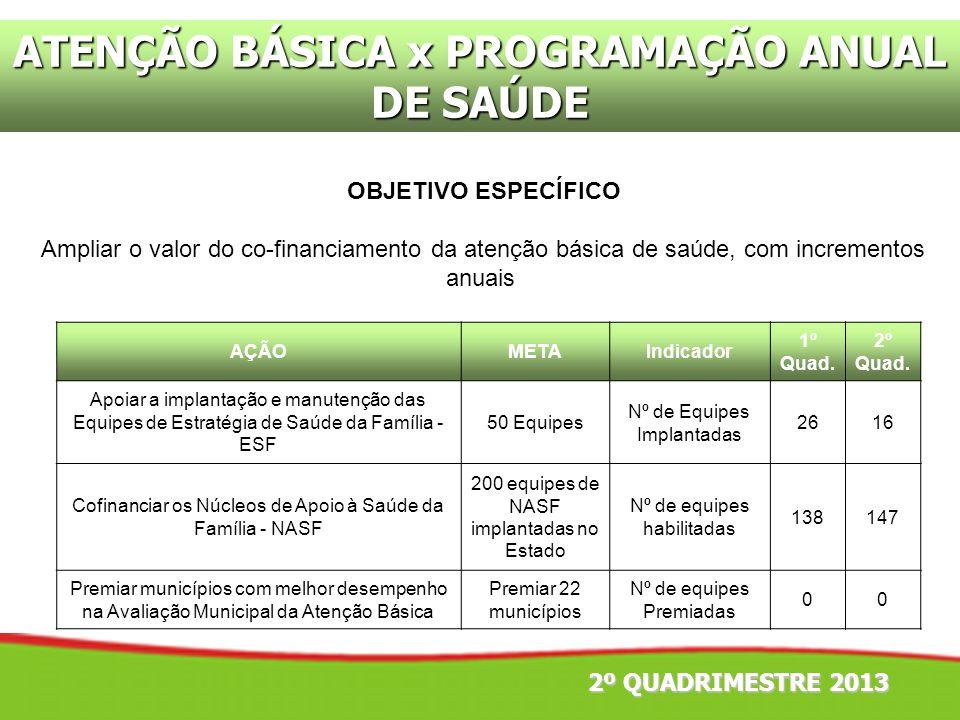 ATENÇÃO BÁSICA x PROGRAMAÇÃO ANUAL DE SAÚDE OBJETIVO ESPECÍFICO Ampliar o valor do co-financiamento da atenção básica de saúde, com incrementos anuais