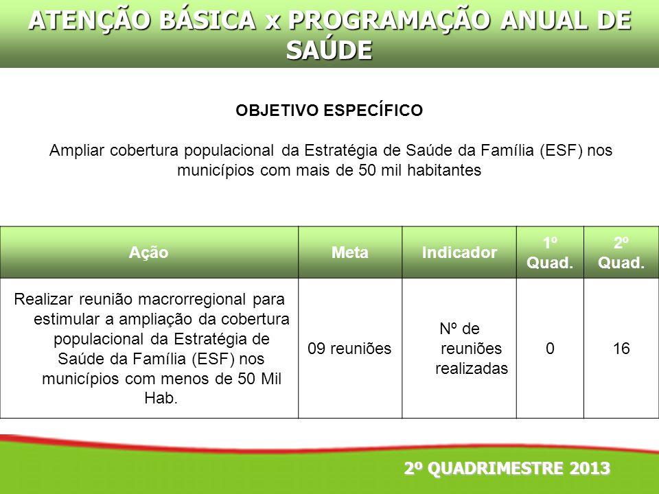 OBJETIVO ESPECÍFICO Ampliar cobertura populacional da Estratégia de Saúde da Família (ESF) nos municípios com mais de 50 mil habitantes AçãoMetaIndica