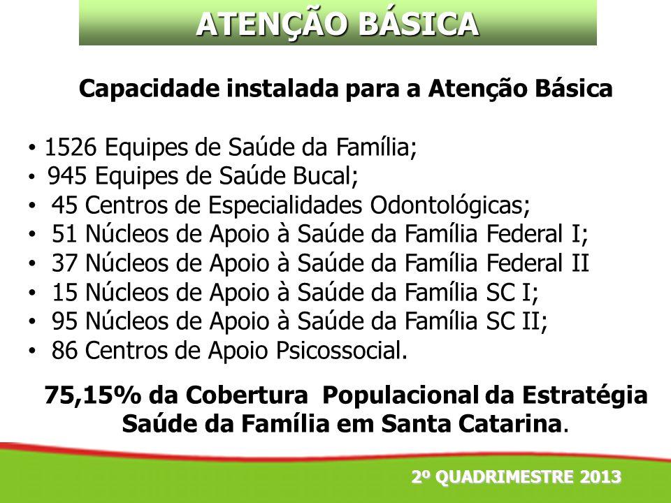 2º QUADRIMESTRE 2013 ATENÇÃO BÁSICA Capacidade instalada para a Atenção Básica 1526 Equipes de Saúde da Família; 945 Equipes de Saúde Bucal; 45 Centro