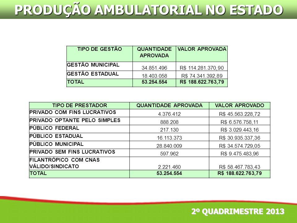 PRODUÇÃO AMBULATORIAL NO ESTADO TIPO DE GESTÃOQUANTIDADE APROVADA VALOR APROVADA GESTÃO MUNICIPAL 34.851.496R$ 114.281.370,90 GESTÃO ESTADUAL 18.403.0