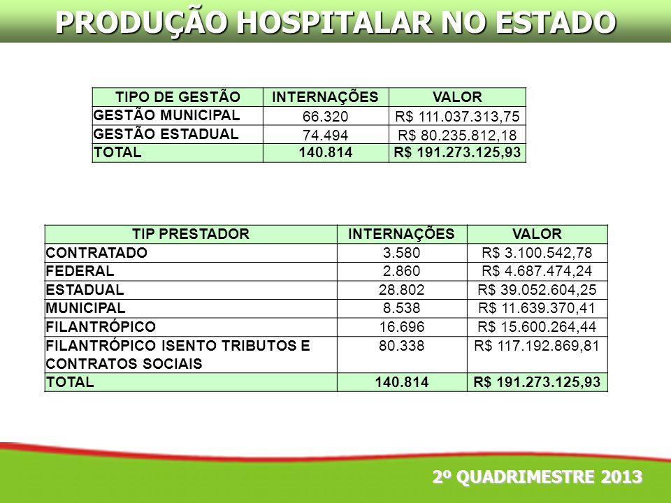 2º QUADRIMESTRE 2013 PRODUÇÃO HOSPITALAR NO ESTADO TIPO DE GESTÃOINTERNAÇÕESVALOR GESTÃO MUNICIPAL66.320R$ 111.037.313,75 GESTÃO ESTADUAL74.494R$ 80.2