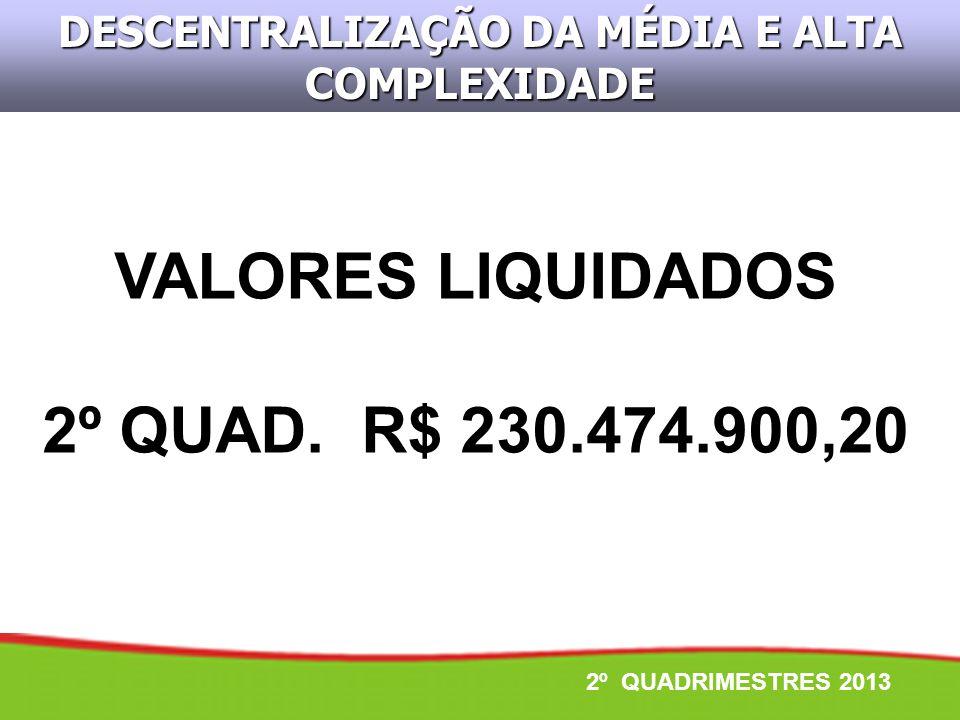DESCENTRALIZAÇÃO DA MÉDIA E ALTA COMPLEXIDADE VALORES LIQUIDADOS 2º QUAD. R$ 230.474.900,20 2º QUADRIMESTRES 2013