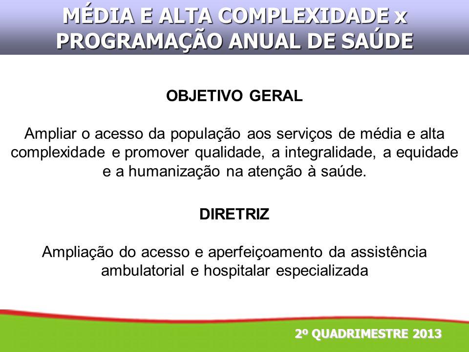 2º QUADRIMESTRE 2013 MÉDIA E ALTA COMPLEXIDADE x PROGRAMAÇÃO ANUAL DE SAÚDE DIRETRIZ Ampliação do acesso e aperfeiçoamento da assistência ambulatorial