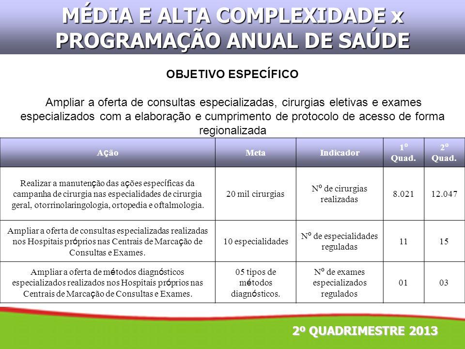 2º QUADRIMESTRE 2013 OBJETIVO ESPECÍFICO Ampliar a oferta de consultas especializadas, cirurgias eletivas e exames especializados com a elaboração e c