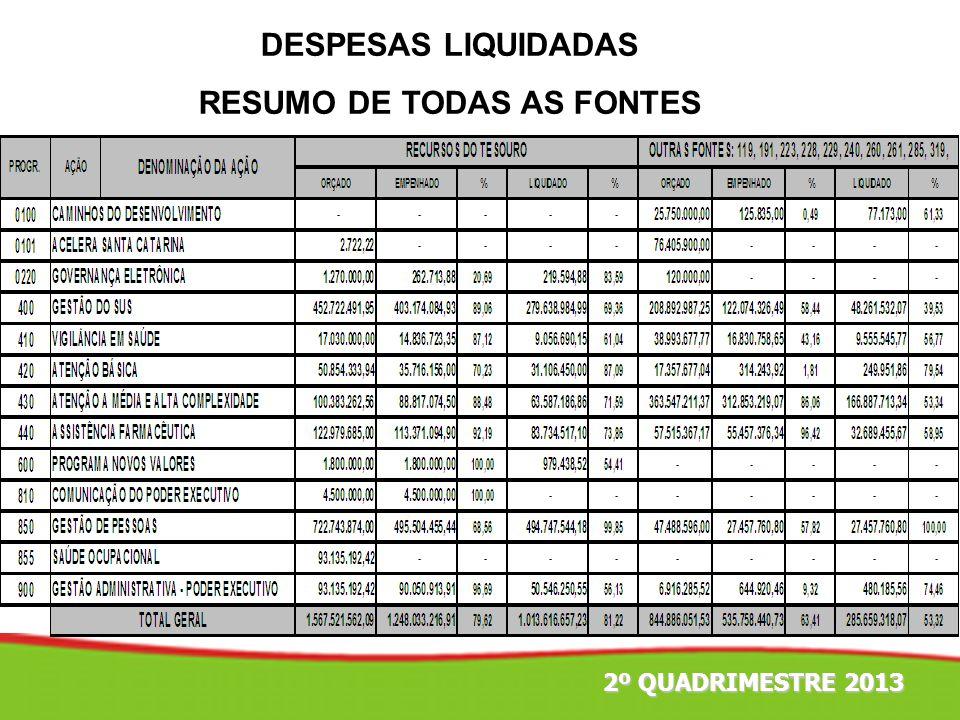 TAXA DE INTERNAÇÃO POR CAUSAS SENSIVEIS A ATENÇÃO BÁSICA 2008-2012 2º QUADRIMESTRE 2013