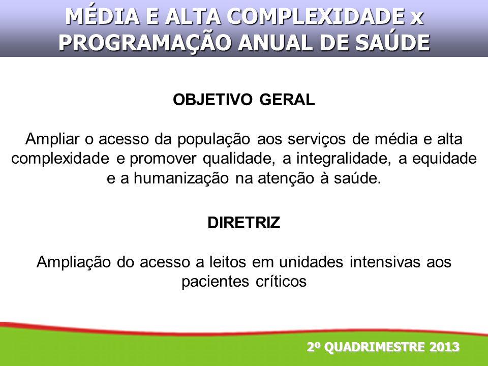 2º QUADRIMESTRE 2013 MÉDIA E ALTA COMPLEXIDADE x PROGRAMAÇÃO ANUAL DE SAÚDE DIRETRIZ Ampliação do acesso a leitos em unidades intensivas aos pacientes