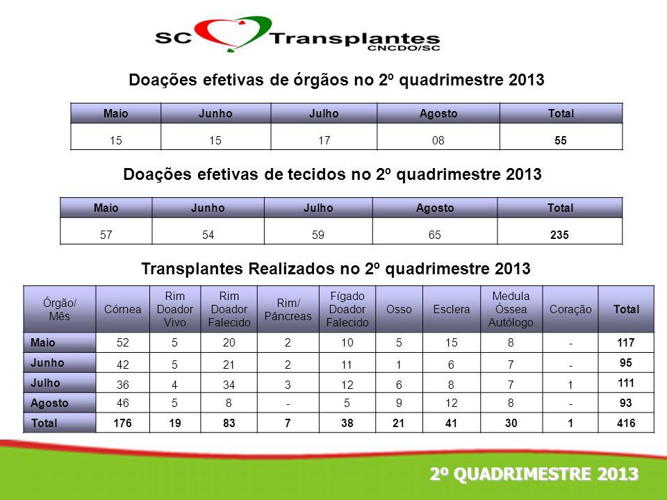 4º TRIMESTRE 2011 Doações efetivas de órgãos no 2º quadrimestre 2013 Doações efetivas de tecidos no 2º quadrimestre 2013 Transplantes Realizados no 2º